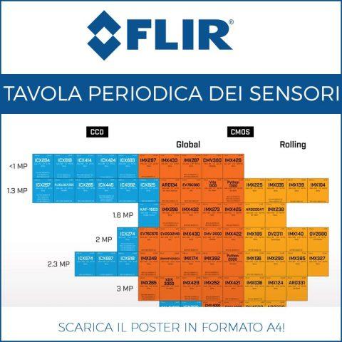 Tavola periodica dei sensori